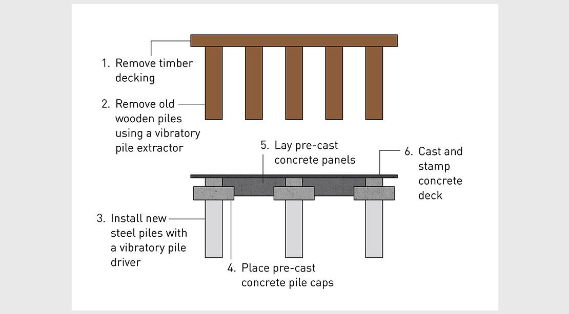Diagram shows process for rebuilding pier 62. Remove timber decking and old wooden piles, and install new steel piles and concrete pile caps, panels and deck