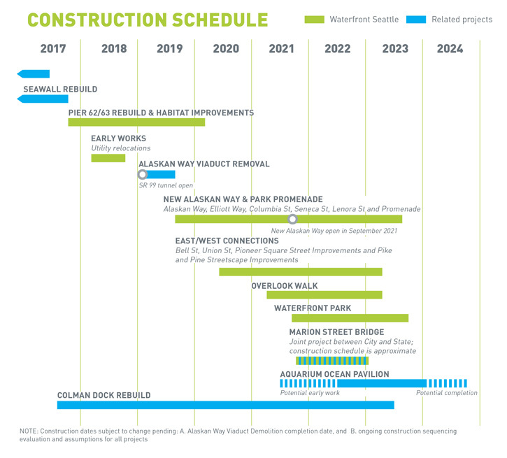 Construction schedule for each piece of the Waterfront Seattle Program and related projects