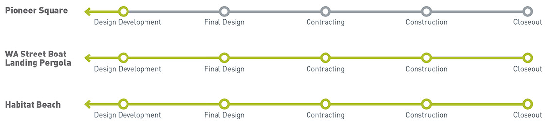 Graphic showing timelines for each of the three projects highlighted on this page. Pioneer Square streets is in design development, while the Washington Street Boat Landing Pergola and Habitat Beach are both in closeout