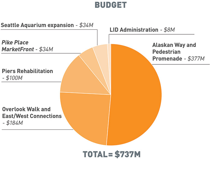 A pie chart that illustrates the budget for the different projects of Waterfront Seattle and related project. The top left side of the pie chart starts with Seattle Aquarium expansion ($34M). The top right side is the LID Administration ($8M). Underneath the aquarium expansion is Pike Place MarketFront ($34M). Underneath the LID is Alaskan Way Pedestrian Promenade ($377M). The last two slices of the pie chart are for Piers Rehabilitation ($100M) and Overlook Walk and East/West Connections ($184M). The total budget comes out to $737M.