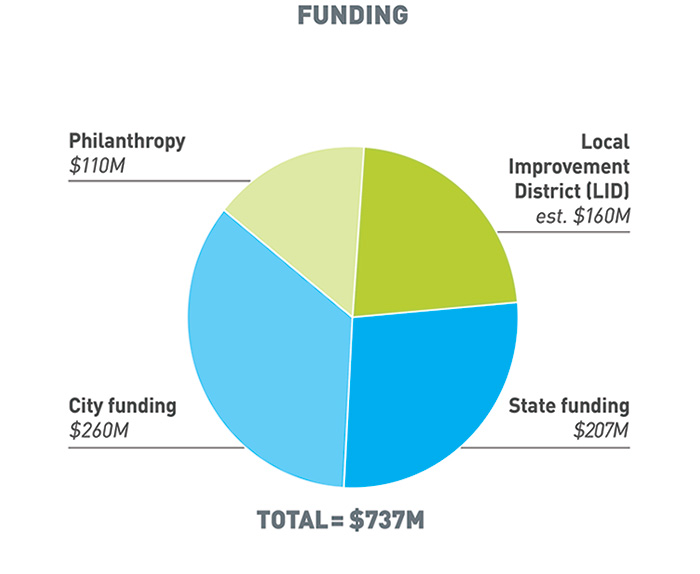 Next to the budget pie chart is a funding pie chart that breakdown where the money for the Waterfront Seattle program is coming from. The top left chunk of the pie chart is coming from philanthropy ($110M). The top right side is from the Local Improvement District (LID) which is for an estimated $160M. The bottom halves of the pie chart are from city funding ($260M) and state funding ($207M). The total funding for the project comes out to $737M.