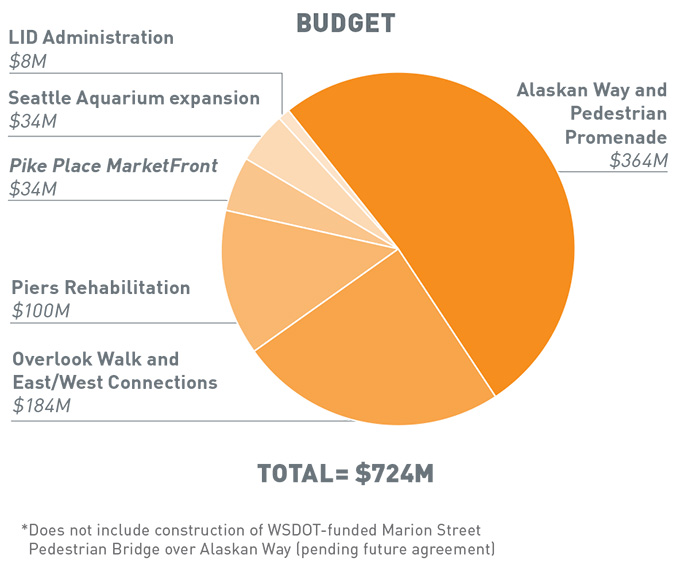 The total budget is 724 million dollars. 8 million for LID administration. 34 million for Seattle Aquarium expansion. 34 million for Pike Place Marketfront. 100 million for Overlook Walk and East West connections. 364 million for Alaskan Way and Pedestrial Promenade.