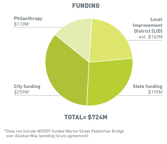 Total funding is $724 million dollars. $100 million from philanthropy. 259 million from city funding. An estimated 160 million from Local Improvement District. 195 million from state funding.